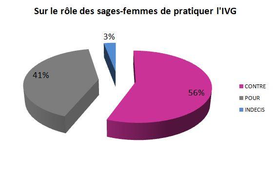 sondage_2012_sages-femmes